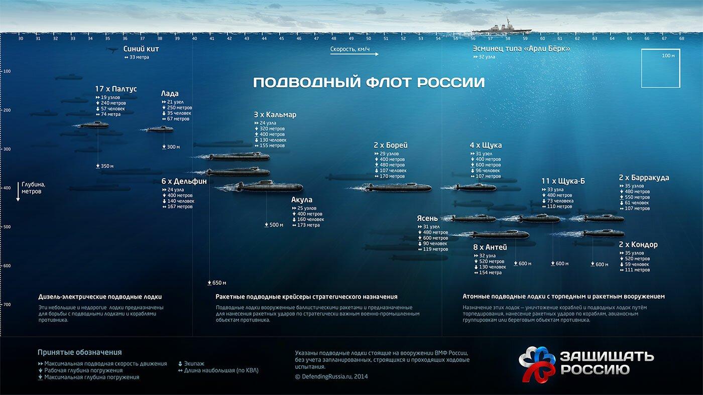 podvodnye_lodki_vmf_rossii_1